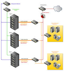 setting up your network infrastructure for abiquo   abiquo      physical scenario diagram