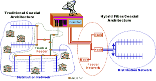 hfc  hybrid fiber coax if the traditional catv network  it is an all coaxial cable network  amp  shown on the left side of diagram  the headend receives the tv signal typically from