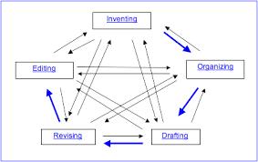 writingprocessmap