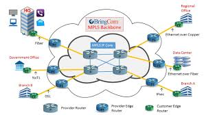 mpls services   bringcomkey managed mpls ip vpn services features