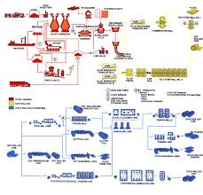 agencia antillana c  x a    steel production flow chartflow chart