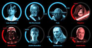 <b>Star Wars: The Force</b> Accounted