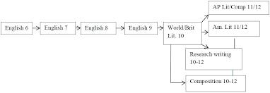 ap lit essay help  longwood public library homework help