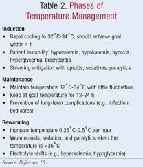 Image result for hypothermia treatment
