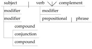 best images of website that diagrams sentences   sentence    basic sentence diagramming