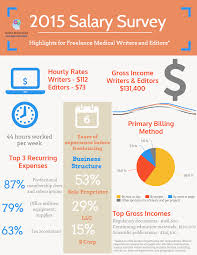 how much does a medical writer cost amwa salary survey results amwa infographic medical writer cost for lance medical writers and editors