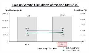 free test prep blog » brown university admissions essaybrown university admission essay why choose us