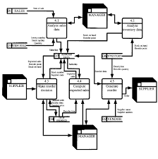 data flow diagrams       level