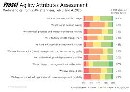 organizational agility as a strategic imperative agility attributes poll