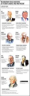 great leaders essay  essay example  leadership styles are discussed with examples of great leaders using these leadership styles throughout history