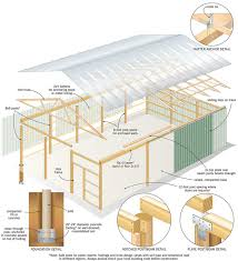 Do it yourself Pole barn Building   Natural Building BlogPole barn buildings are simple to build and have the added benefit of design flexibility