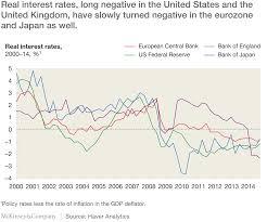 shifting tides global economic scenarios for mckinsey exhibit 2