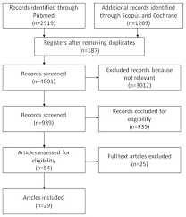 Ergonomic risk and preventive measures of musculoskeletal ...