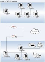 collection wide area network diagram pictures   diagramslocal area network diagram photo album diagrams