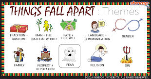things fall apart theme of fear
