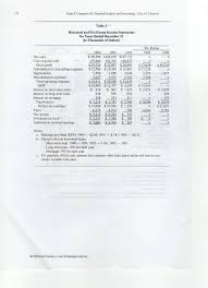 need question revise your pro forma fin com for revisd pro forma ratios can be table 9 current ratio for 1993 example 60707 25296 2 40 for 1994 75775 28421 2 67