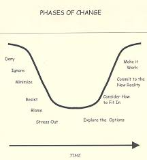change management cycle diagram    change management cycle diagram