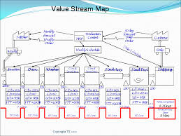 process mapping your value stream   lean manufacturing toolsvsm