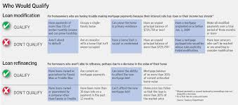 Data News ReviewGraphic shows who would qualify for loan modification and loan refinancing under the Obama administration    s housing rescue plan  Michael Phillips and Ruth