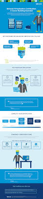 2016 vmware education certification vmware nsxit 0032 infographic network virtualization certification a career building essential final 4 21 16