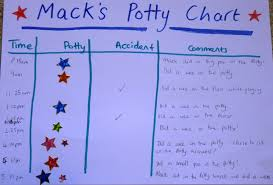 potty training chocorangecitymum filed under gina ford nappy potty potty song potty training star chart 8 comments