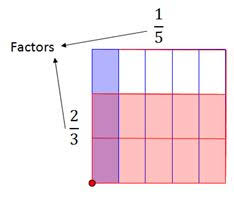 Area Models: Multiplying Fractions In this lesson students will ...Definition - Numbers that are multiplied together