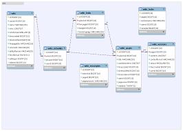 moodle   entity relationship  er  diagram   moodle world    wiki png  workshop png  to   the erd