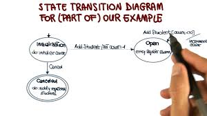 state transition diagram example   georgia tech   software    state transition diagram example   georgia tech   software development process