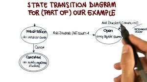 state transition diagram example   georgia tech   software    state transition diagram example   georgia tech   software development process