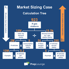 market sizing the three golden rules preplounge com market sizing solution tree