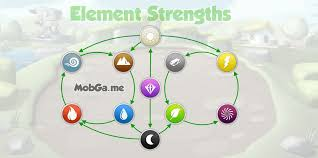 new element strengths and weaknesses dragon mania legends element strengths