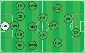 soccer positions explained   names  descriptions  field roles  diagramfootball goalie position