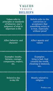 difference between values and beliefs definition examples effect difference between values and beliefs infographic