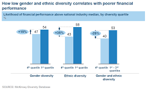 why diverse organizations perform better do we still need evidence feb 17 2015 poor diversity poor performance