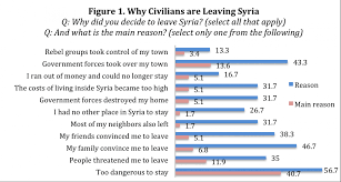 charts why refugees are leaving now via washington post yalla 2 charts why refugees are leaving now via washington post yalla souriya