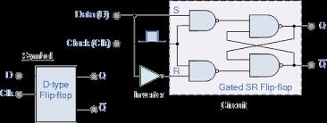 D-type <b>Flip Flop</b> Counter or Delay <b>Flip</b>-<b>flop</b>
