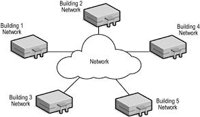 local area networks   unit  sec aman
