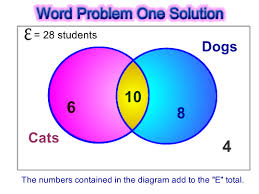 venn diagram word problems   passy    s world of mathematicsvenn word pic two