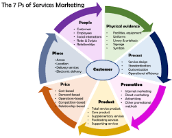 services marketing expanded and modified marketing mix edit