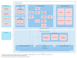 enterprise architecture diagrams   how to create an enterprise    enterprise architecture diagram