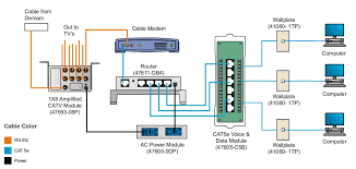 data dist cable modem jpg    network patch panel diagram re re
