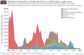 war and peace our world in data number of annual war battle deaths by world region 1946 2007