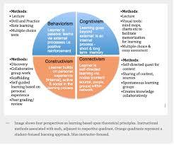four learning theories behaviorism cognitivism constructivism onlinelearninginsights wordpress com 2013 05 15