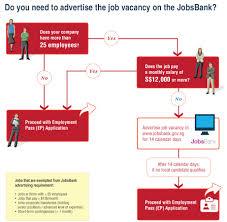 comprehensive guide to singapore employment pass jobsbank infographic comprehensive guide to singapore employment pass