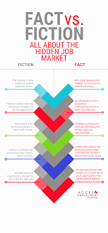 infographic fact vs fiction on the hidden job market fiction on the hidden job market