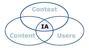 IA & SEO posts from Search Engine Academy