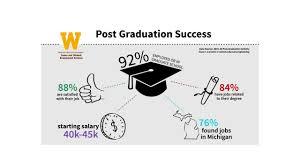 career outcomes for wmu graduates career and student employment career outcomes for wmu graduates
