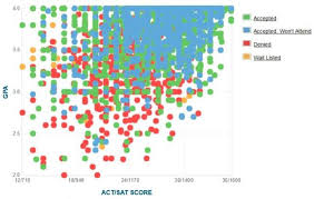 Ohio State University GPA  SAT and ACT Data for Admission   Data courtesy of Cappex About com  College Admissions