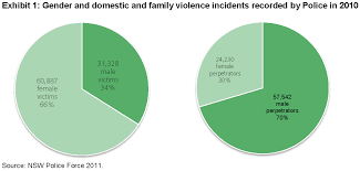 One in Three Campaign   Overview of Recent Family Violence Research One in Three Campaign