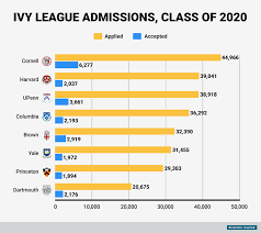 former ivy league admissions directors say it s harder than ever bi graphics ivy league admissions 2016